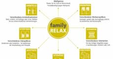 familyRELAX – Das neue Maßprogramm für die ganze Familie